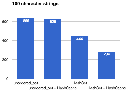 Designing a fast Hash Table